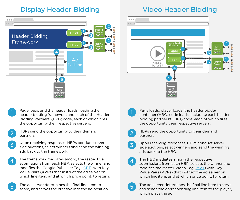 header bidding video vs display