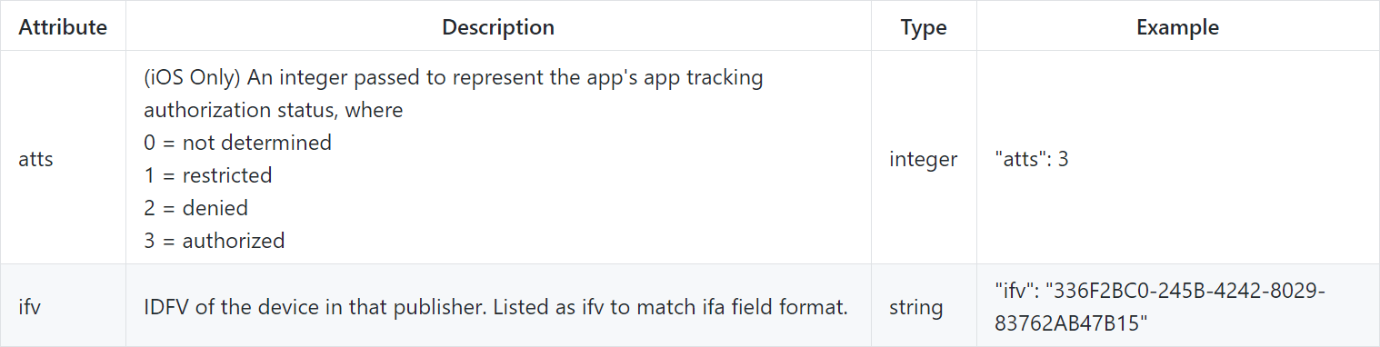 IAB spec IDFV privacy